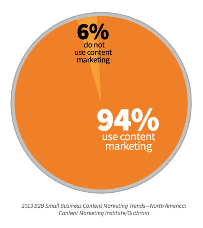 Use Content Marketing