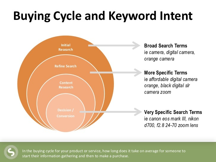 Buying Cycle and Keyword Intent