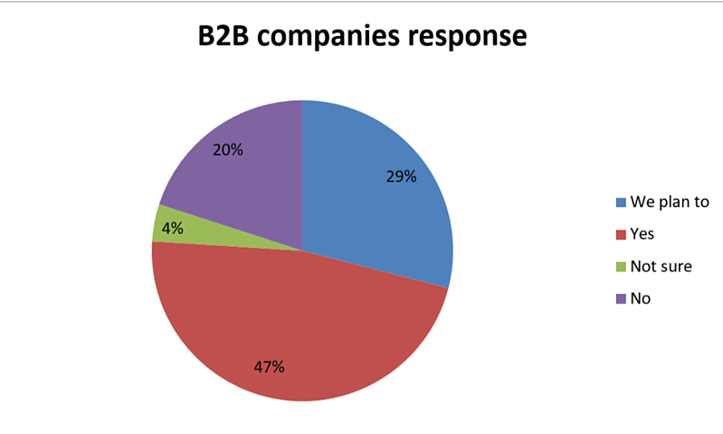 B2B companies response