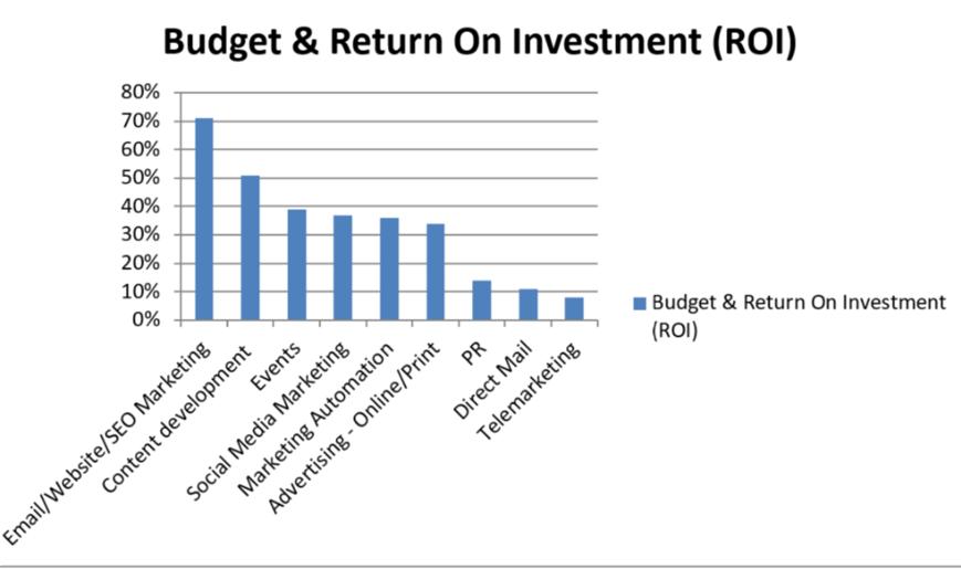 Budget & Return On Investment (ROI)