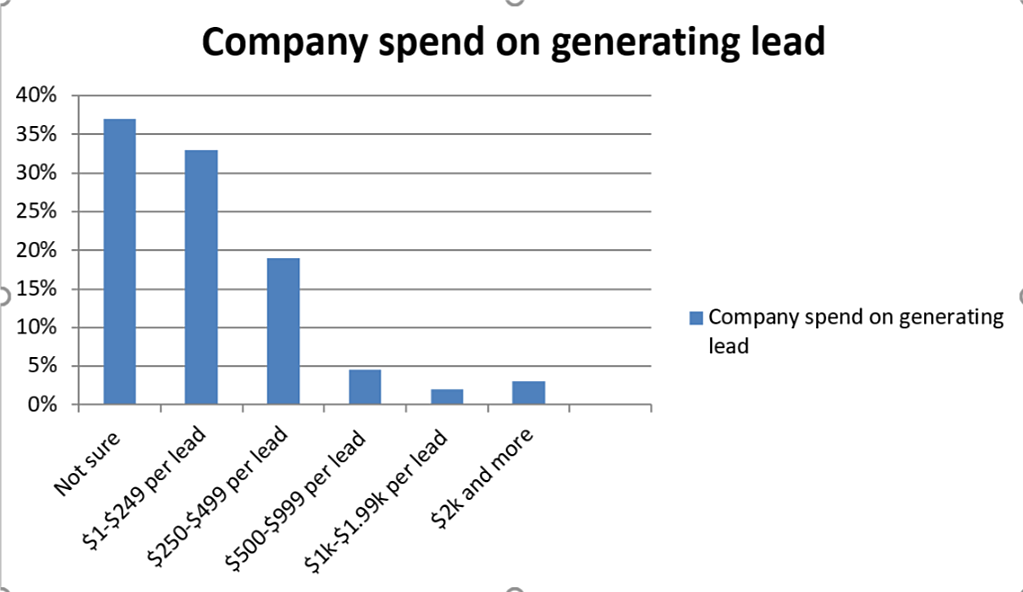 Company spend on generating lead