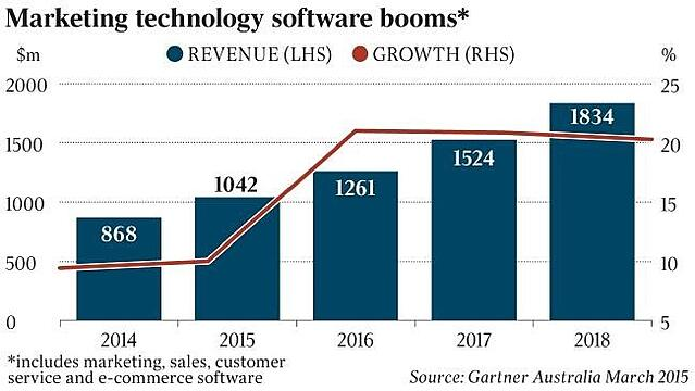 Marketing technology software booms