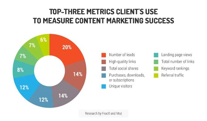 Memorize the metrics