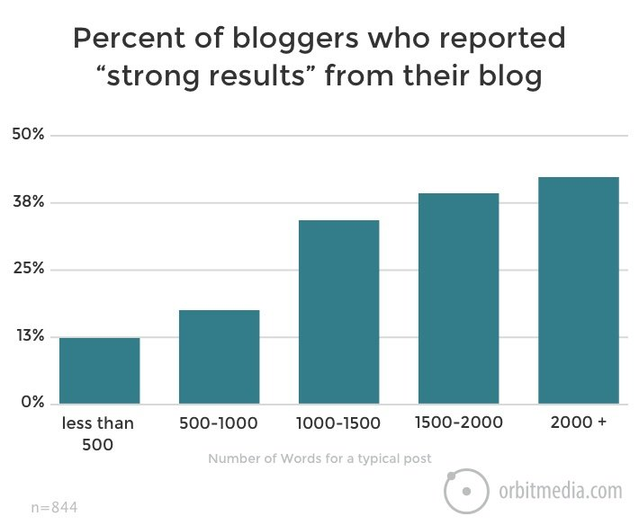 Percent of Bolggers who reported strong results from their blog