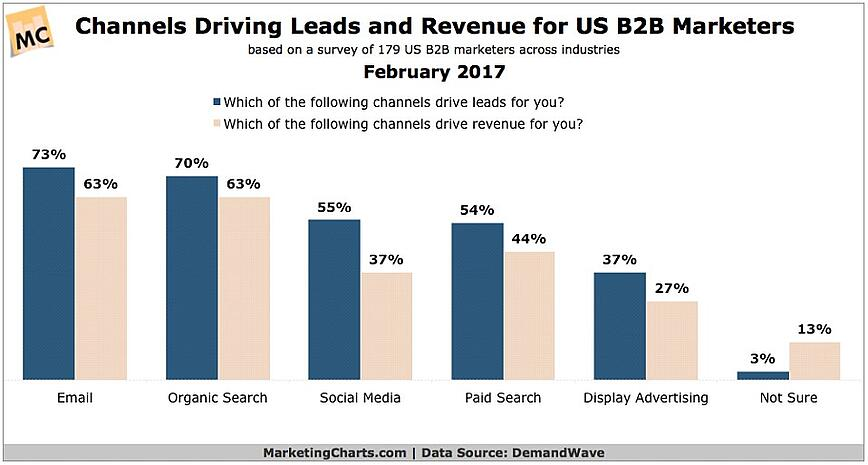 channel driving leads and revenue