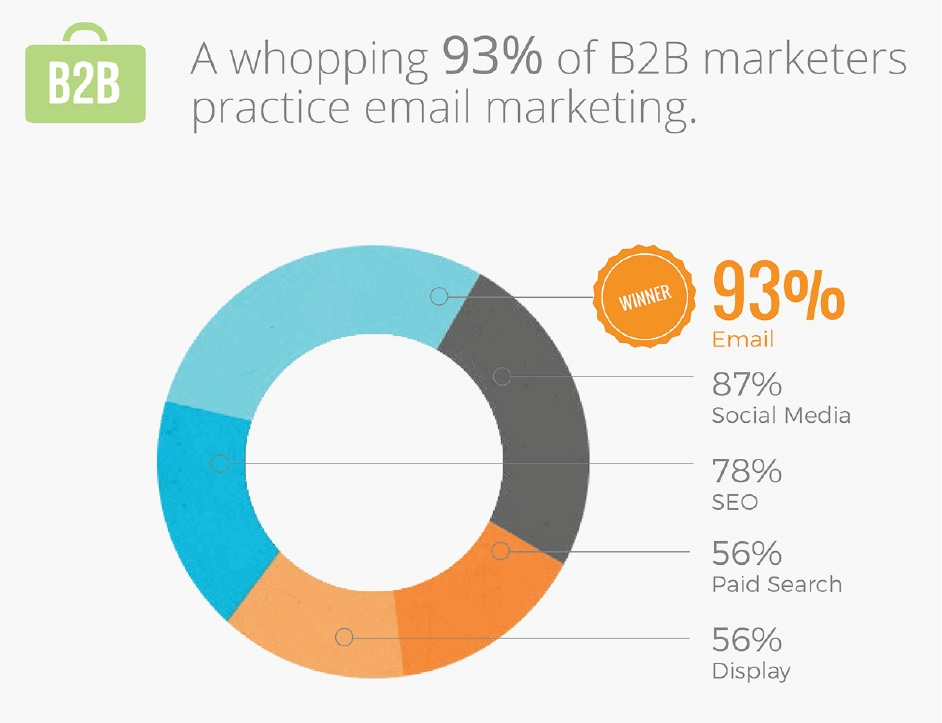 Employing Ageold Email Marketing Tactics