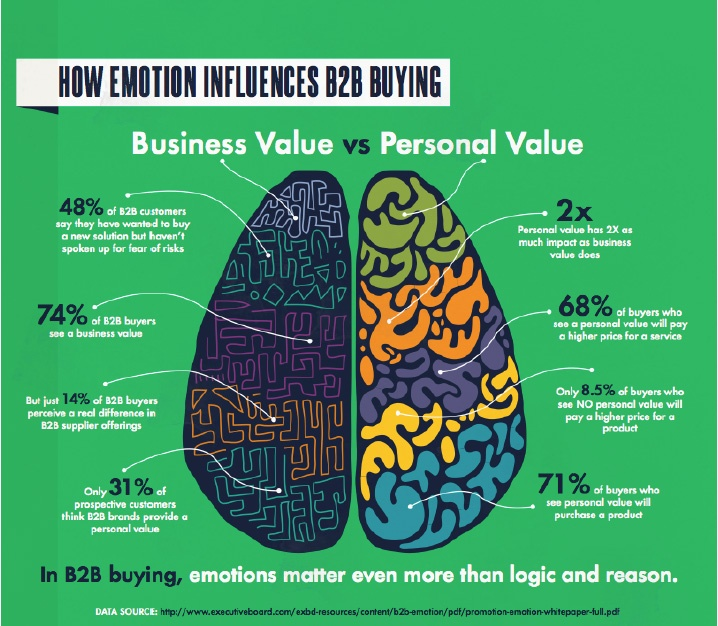 How Emotion Influences B2B Buying
