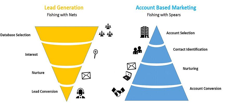 lead generation account base marketing