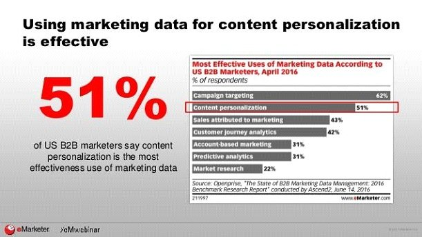 marketing data for content personalization