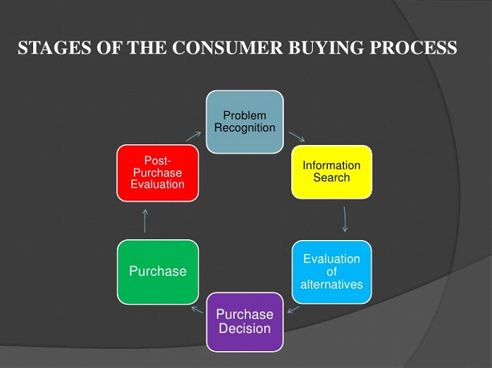 stage of consumer buying process
