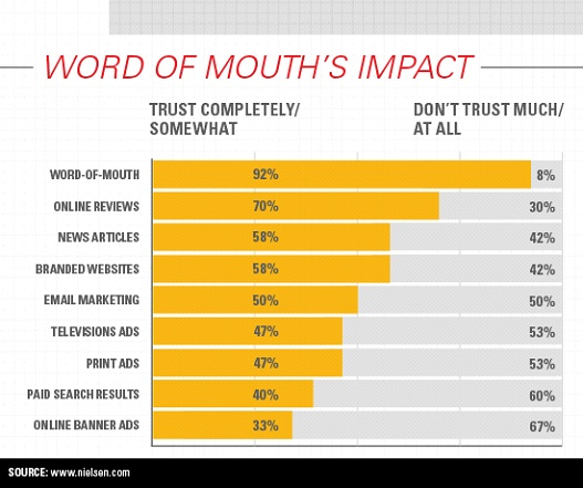 word of mouth impact